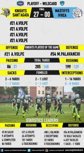 KNIGHTS-MASTIFFS(STATS)-1