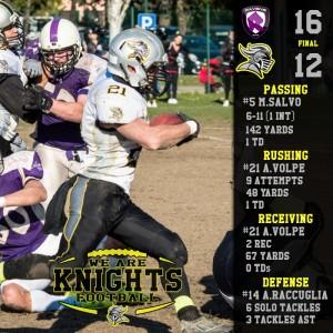 Stats Leader Ravens - Knights